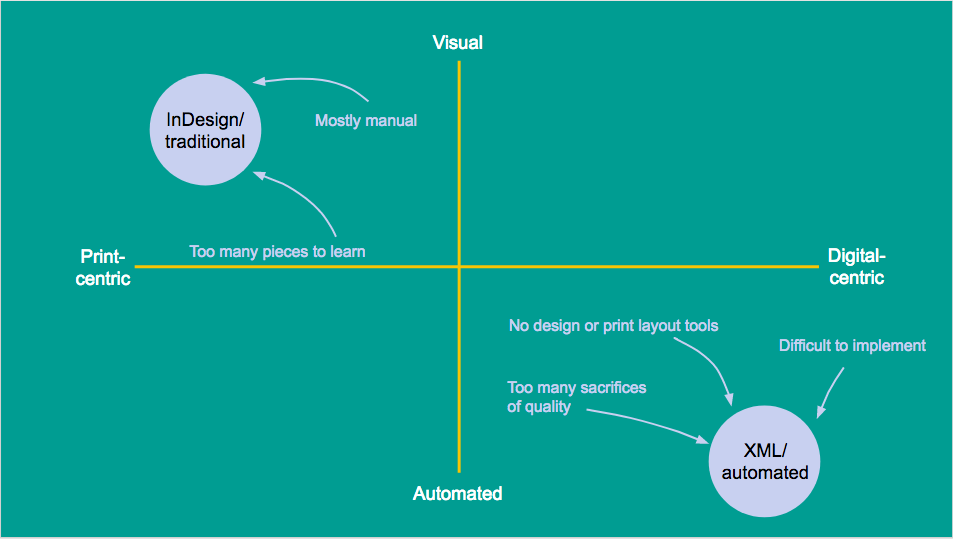 Two options for publishers: traditional indesign, or automation