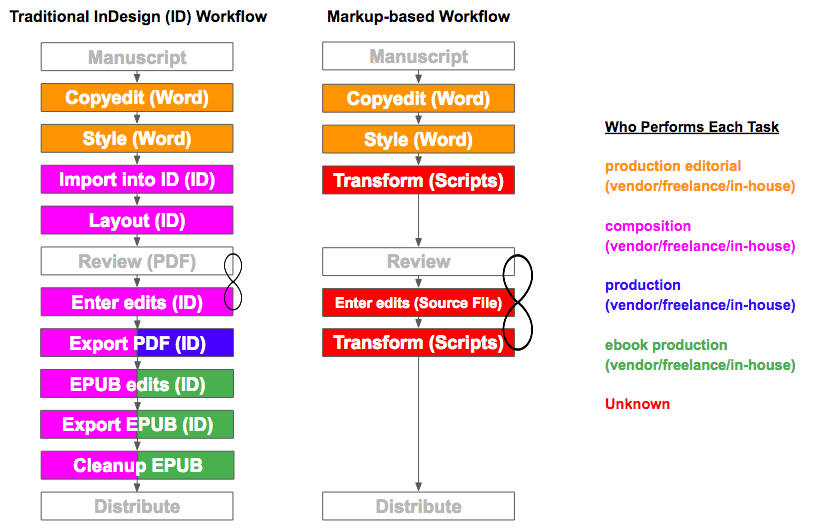 A side by side comparioson of tradition publishing vs. automated workflows